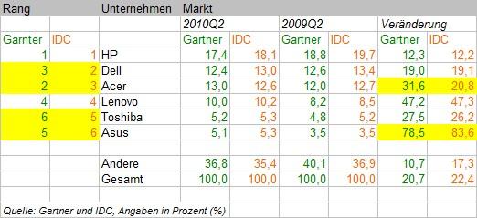 Zahlen vom weltweiten PC- und Computer-Markt im Vergleich von Gartner und IDC