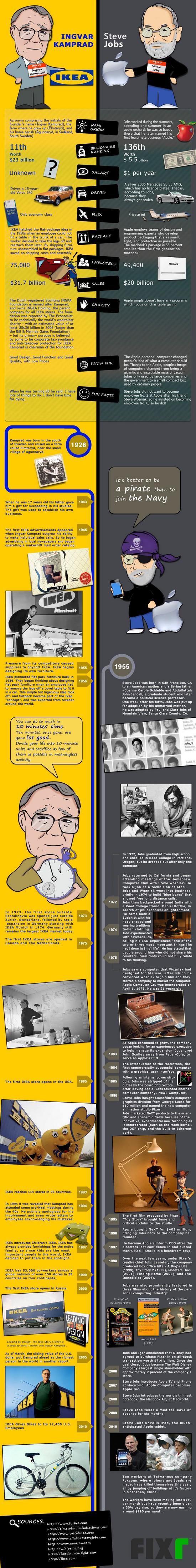 IKEA versus Apple – Ingvar Kamprad versus Steve Jobs