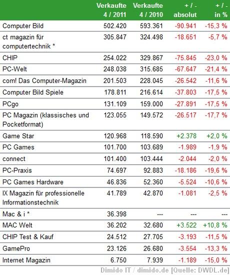 IVW Auflagenzahlen: Computer- und Games-Magazine und Zeitschriften
