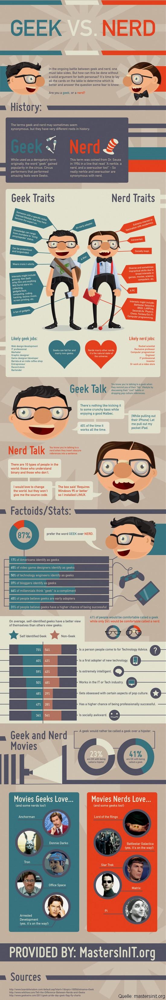 Der Vergleich: Geeks versus Nerds