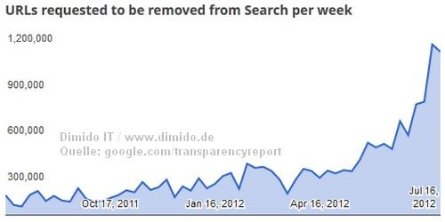 Google straft Seiten mit illegalen Links ab