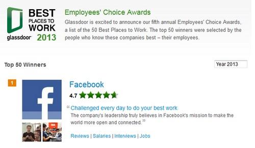 Facebook ist der beliebteste Arbeitgeber