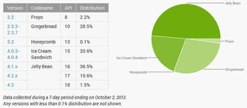 Android Verbreitung Oktober 2013